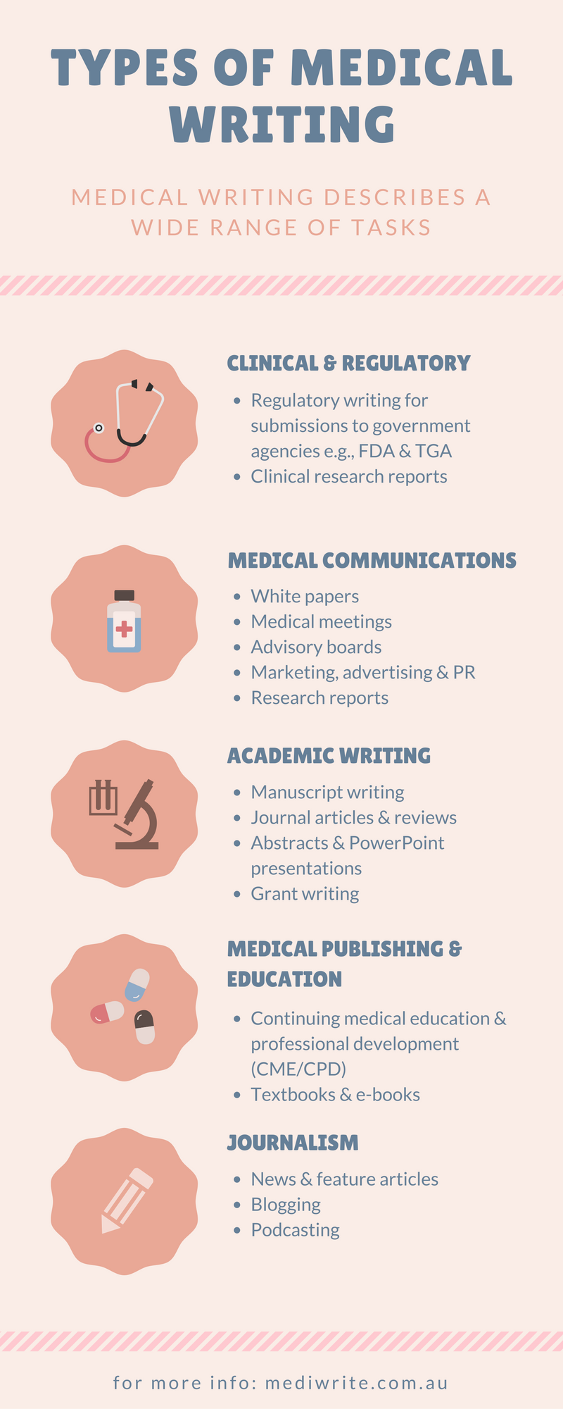 Different types of medical writing